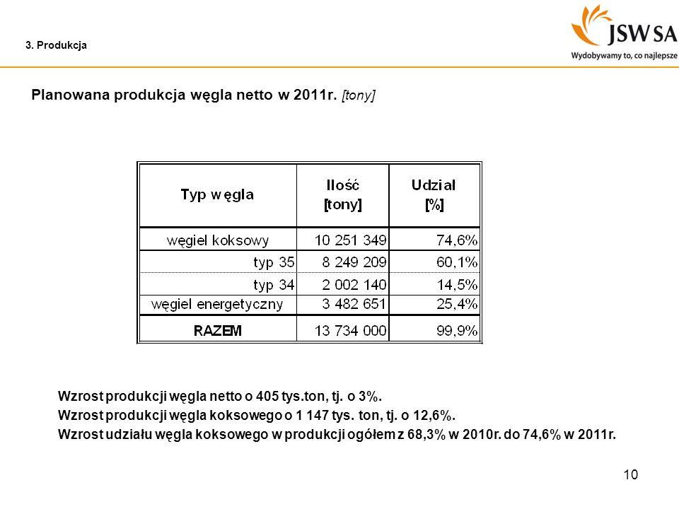 Planowana produkcja węgla netto w 2011r. [tony]